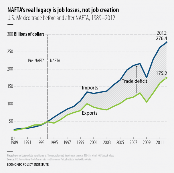 NAFTA's Legacy: Growing U.S. Trade Deficits Cost 682,900 Jobs. Unregulated trade agreements literally cede national sovereignty to big, multinational corporations that are only interested in higher profit margins at YOUR expense.