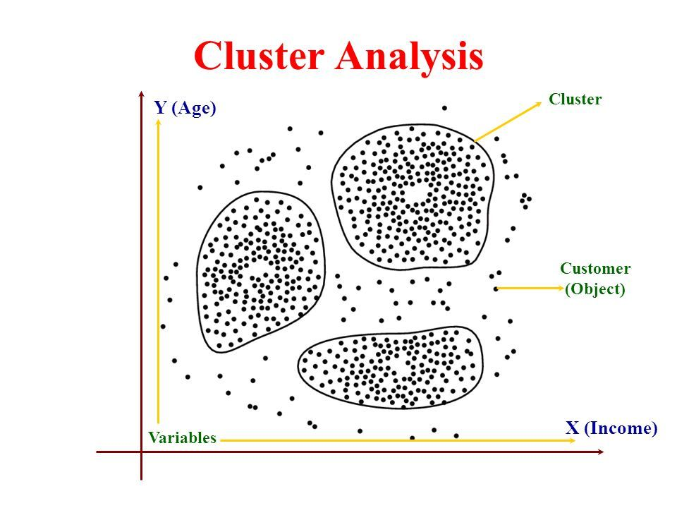 How Many Types Of Cluster Analysis And Techniques Using R Data
