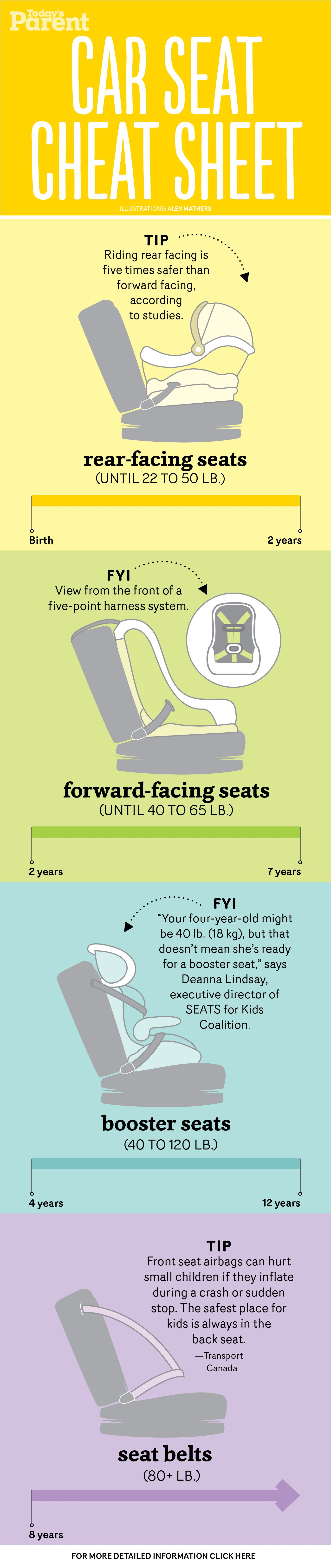 Not sure which car seat you need Our reference guide breaks it down for every age & stage Including a free detailed printable for your fridge Via Todays