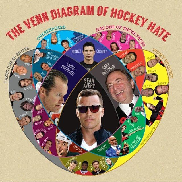 Venn Diagram Of Hockey Hate Hockey Humor Pinterest Hockey