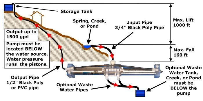 The High Lifter Gravity Water Pump For Your Off Grid Water System Water Systems Off Grid Living Water Tank