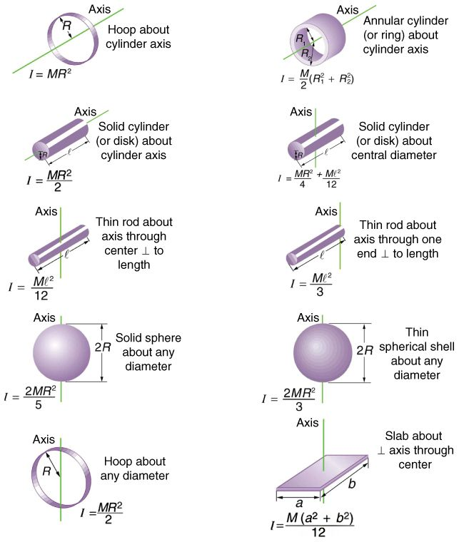 Dynamics of Rotational Motion: Rotational Inertia - VOER ...