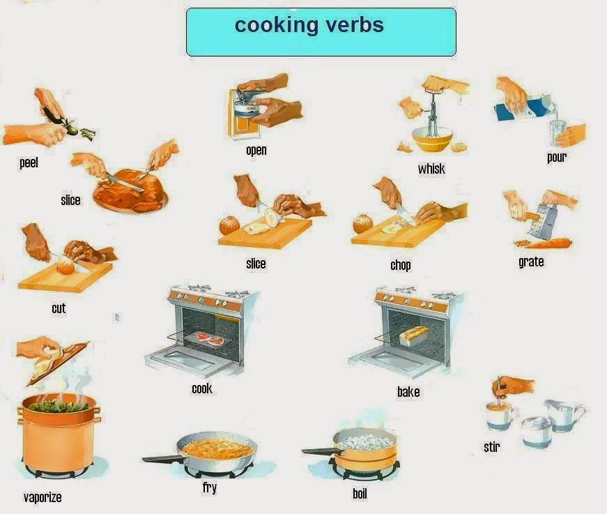 Kitchen Poster Food As Alphabet With Food Name: ESL Beginners- Cooking And Baking
