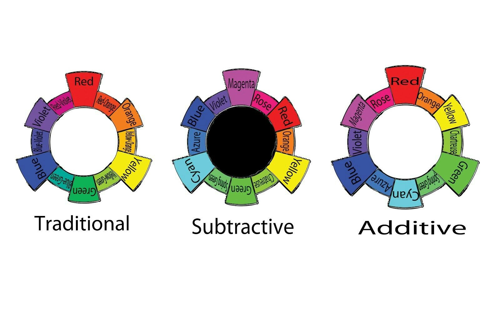Traditional Vs Subtractive Additive Color Wheels