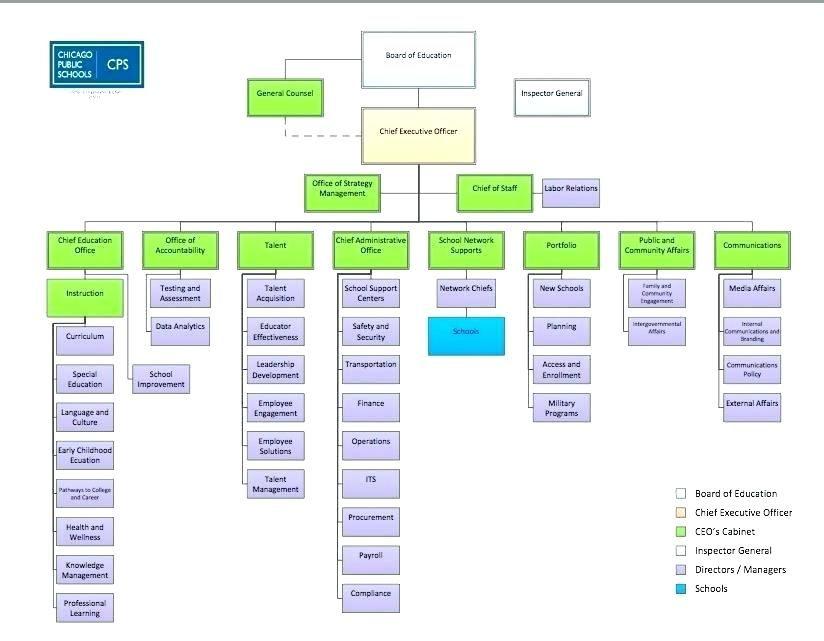 Interior Design Business Structure Image Of Apple Organization
