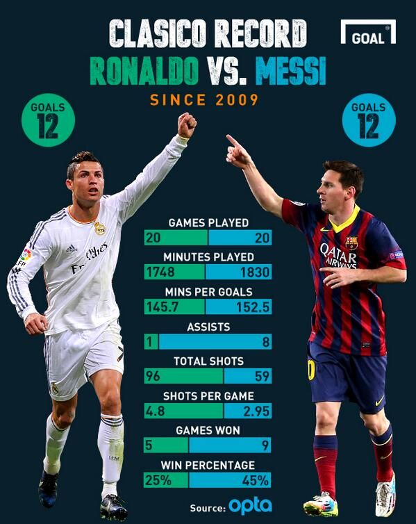 Goal News On Twitter Messi Vs Ronaldo Messi Vs Messi And Ronaldo