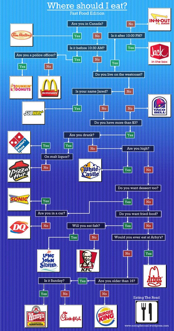 fast food flow chart  came down to either kfc or chick-fil-a   i need  chicken yall!!!