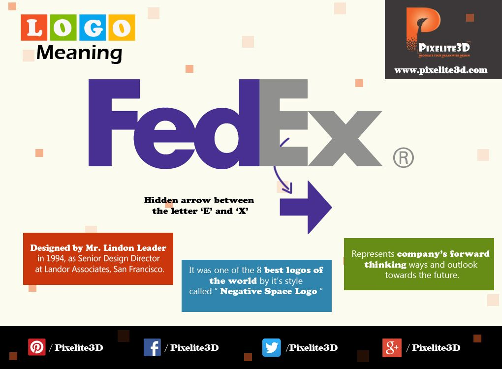 Visual Represent Of Fedex Logo With Its Meaning Logo Meaning