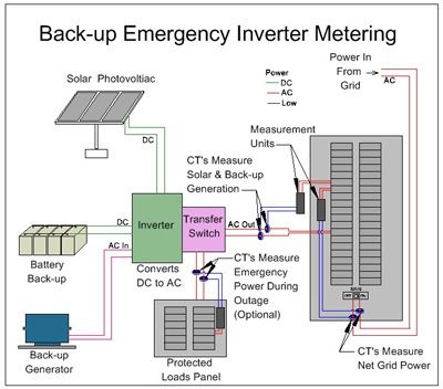 Backup Emergency Power Inverter Metering Diagram Electronics