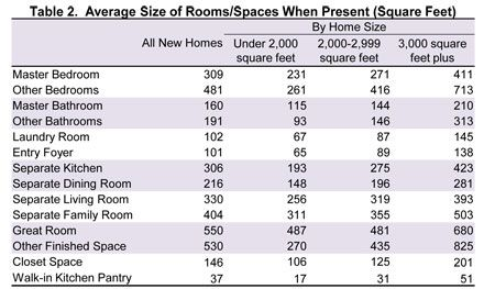 Best Table 2 Average Size Of Rooms Spaces When Present Square 400 x 300