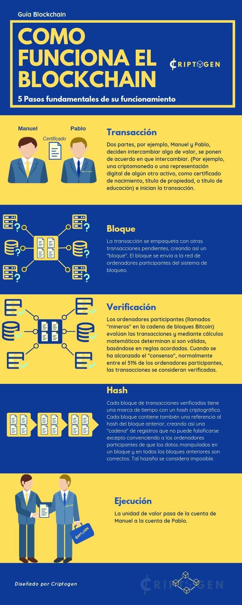 Que Es Blockchain Y Como Funciona La Cadena De Bloques Cadena De Bloques Logistica Y Transporte Clases De Computacion