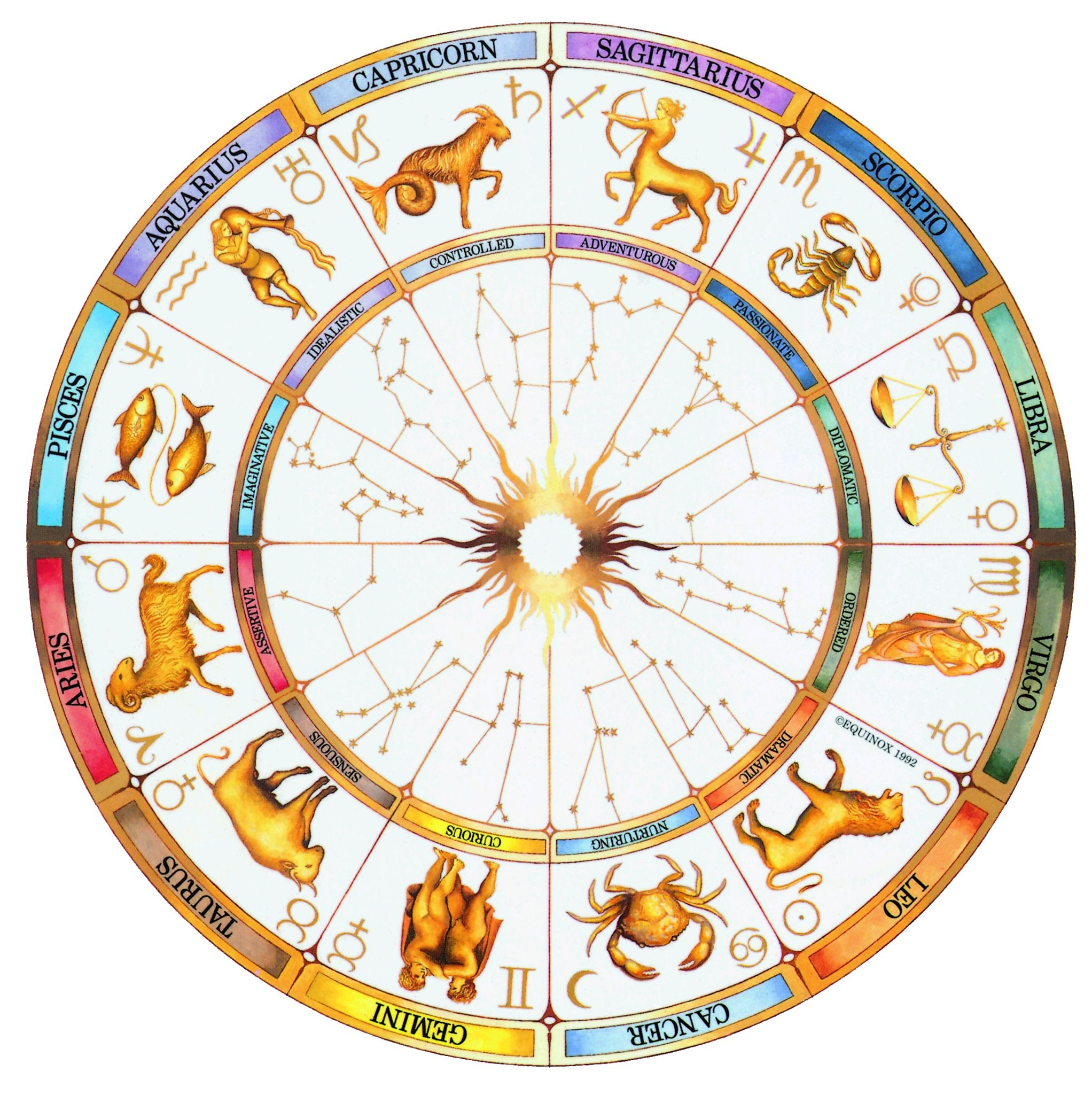 indian astrology based on names