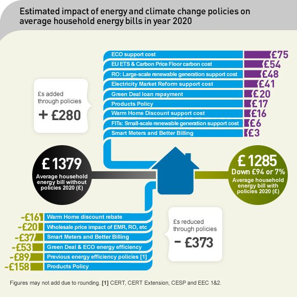 Impact Of Decc Energy And Climate Change Policies On Household Energy Bills In Year 2020 Climate Change Policy Energy Bill Climate Change