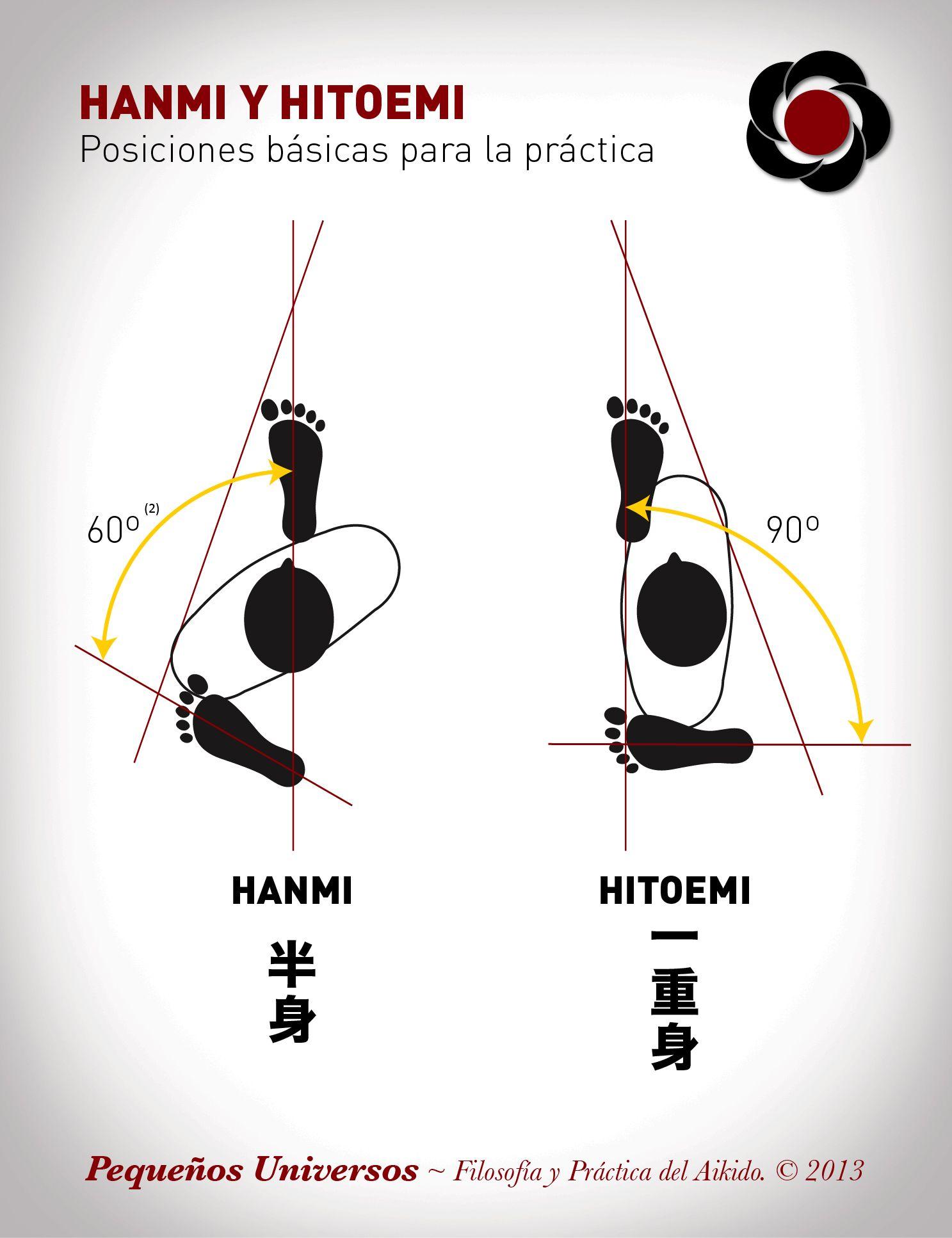 Hanmi y hitoemi: posiciones básicas para la práctica | found