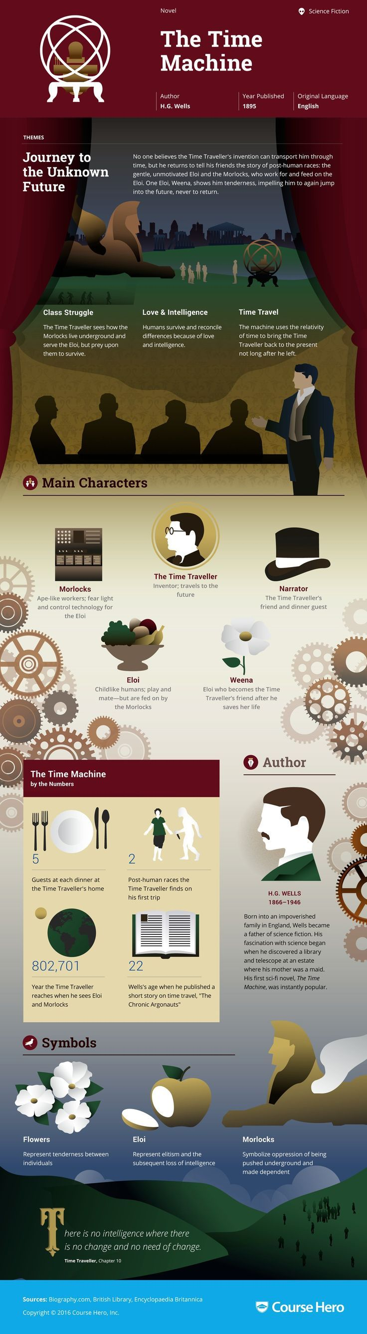 006 The Time Machine Study Guide Book infographic, Teaching