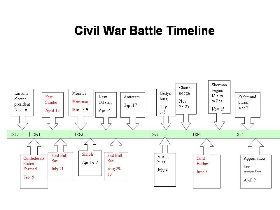 the battle of cold harbor essay The civil war trust's webpage presenting 10 important facts about the civil war battle of cold harbor, virginia.