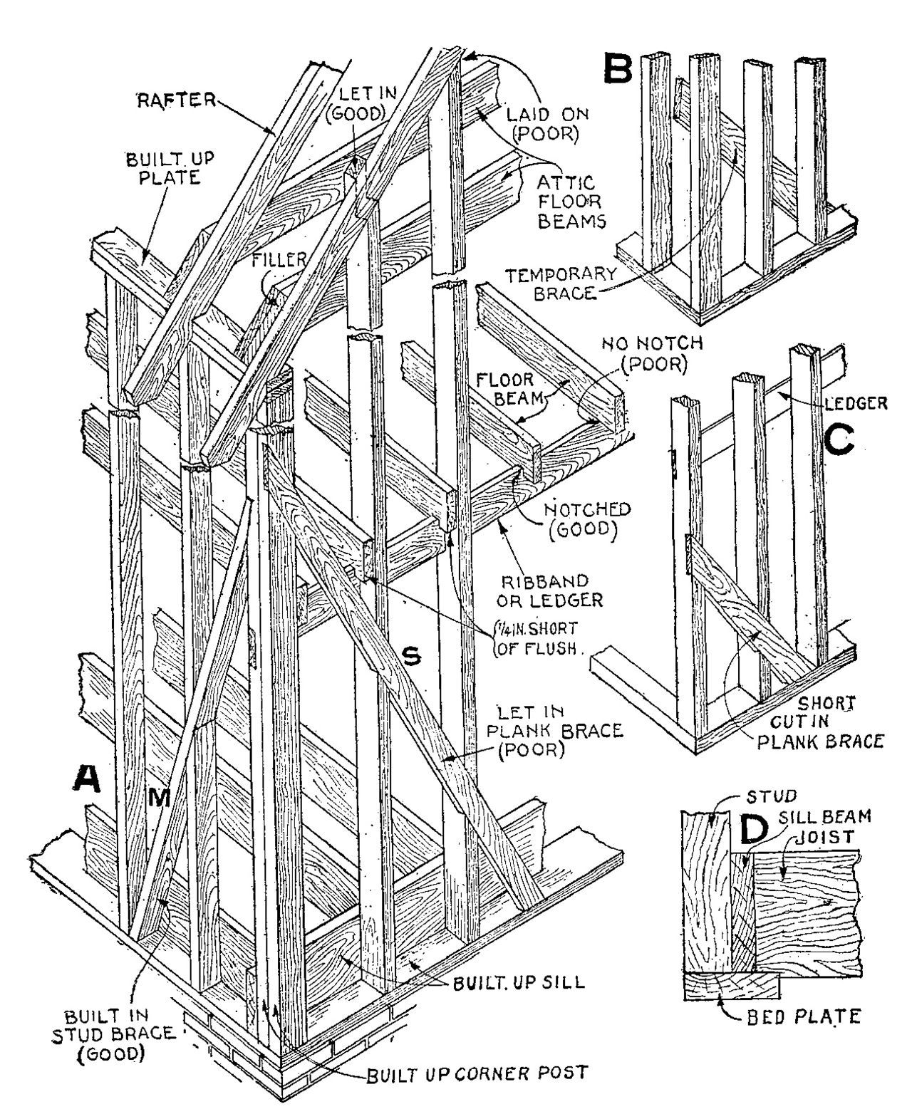 47 - Balloon frame - Framing (construction) - Wikipedia, the free ...