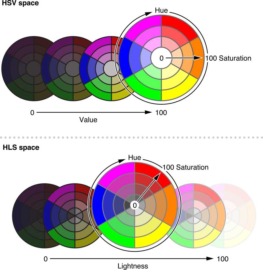 Hsv Or Hsb Color Space And Hls Color Space Colour Mystery