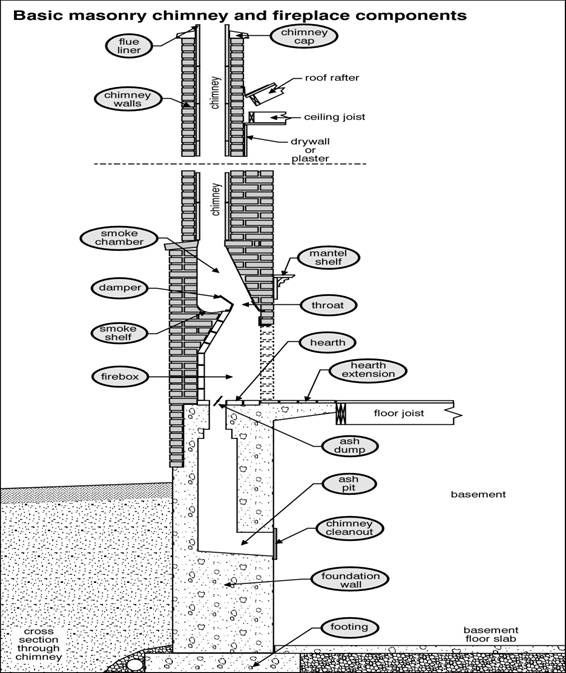 Description of the components of a masonry chimney and fireplace. Call  Swede Chimney Sweep to - Description Of The Components Of A Masonry Chimney And Fireplace