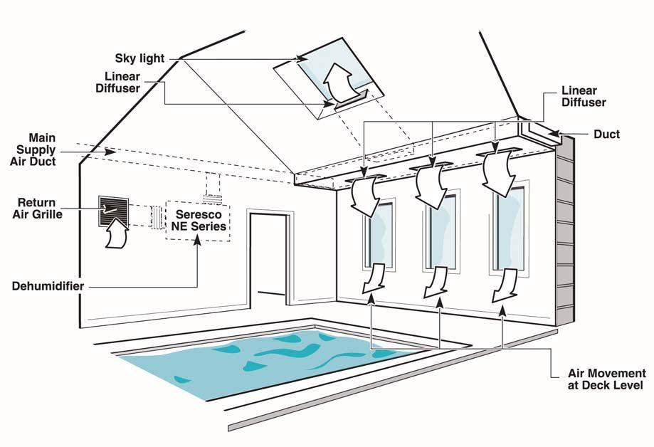 Residential hvac layout figure 10 perimeter duct for Pool ventilation design
