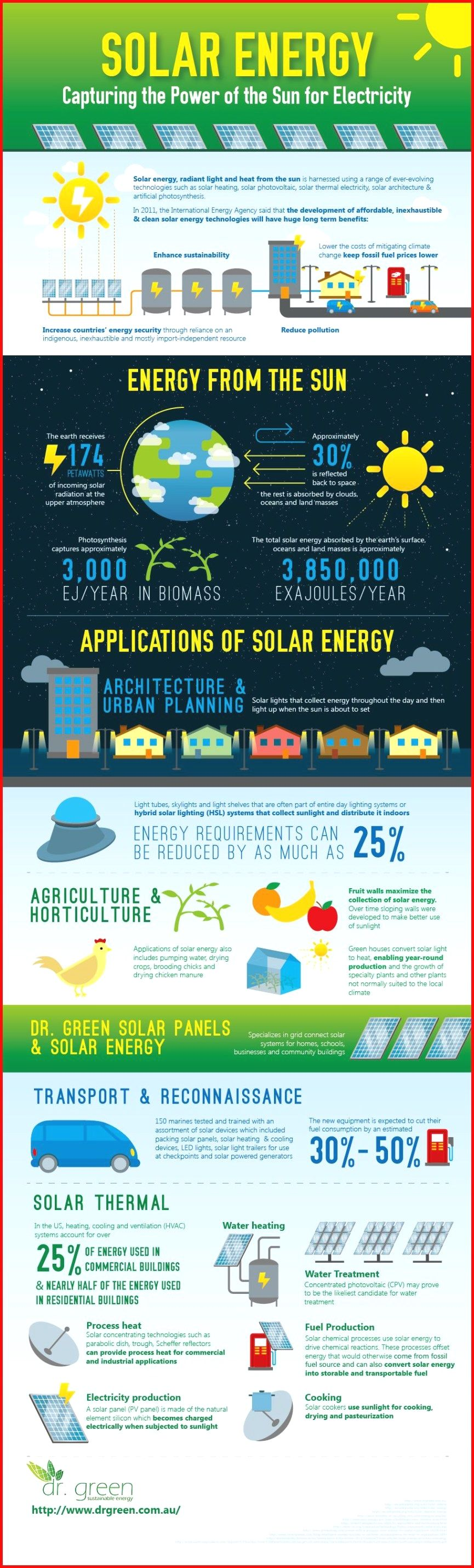Solar Energy Advantages And Disadvantages List Making The Decision To Go Green By Converting To Solar Powe Green Energy Solar Solar Energy Facts Solar Energy