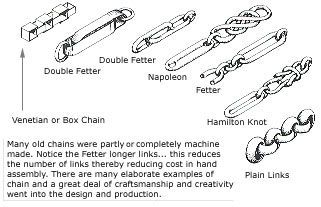 Different types of chain linksvintage About jewelry working