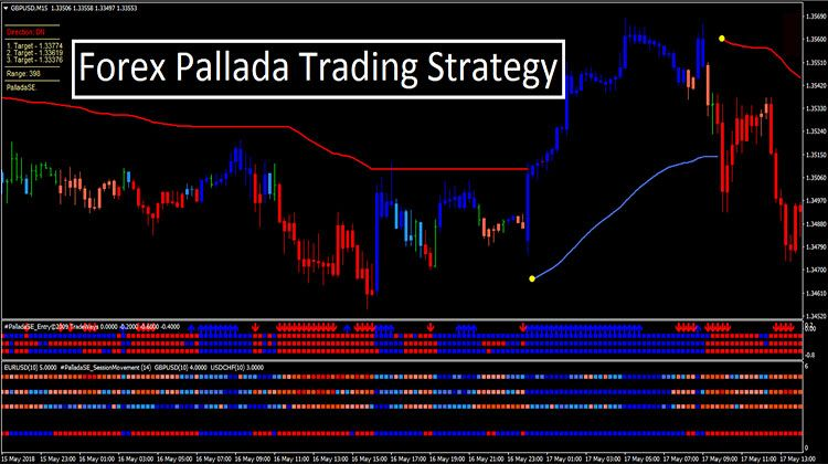 Forex Pallada Trading Strategy Trading Strategies Online