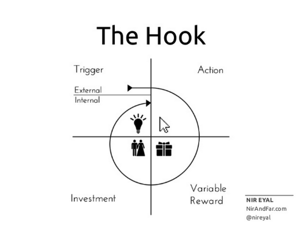 How Growthhackers Uses The Hook Model To Foster