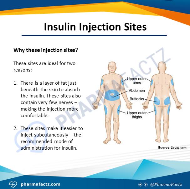 Insulin Injection Sites Insulin Injection Sites Nurse Teaching Medical Symptoms