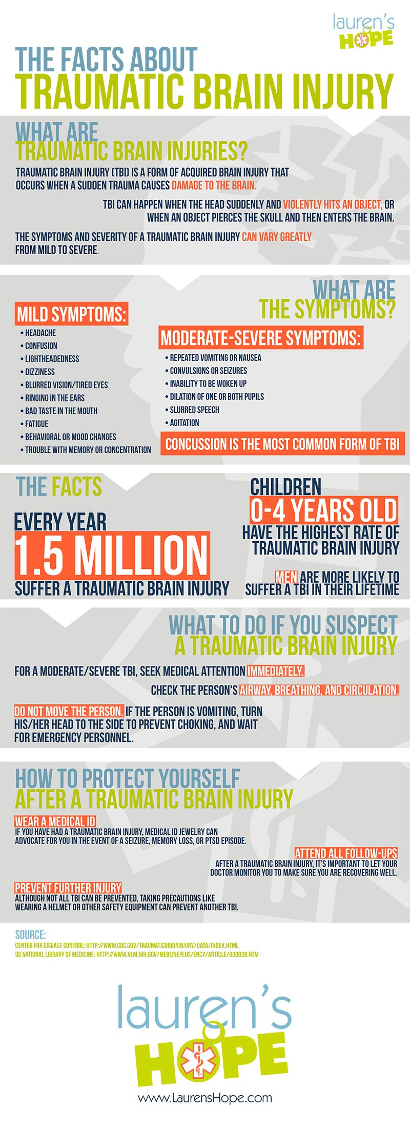 1.5 million people suffer from a #TraumaticBrainInjury every year. Do you know the signs and symptoms of a #TBI? #infographic #medicalid