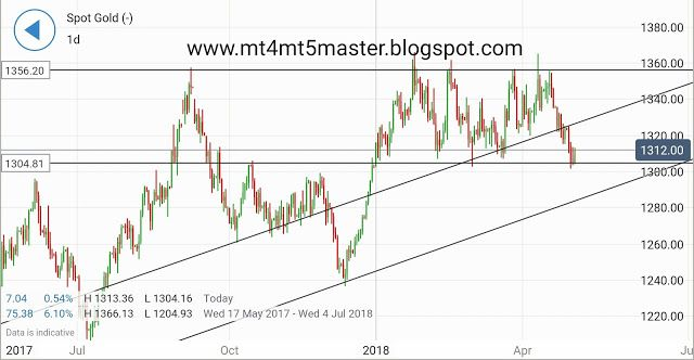 Gold Price Drop May Resume As Us Data Bolsters Fed Optimism Gold