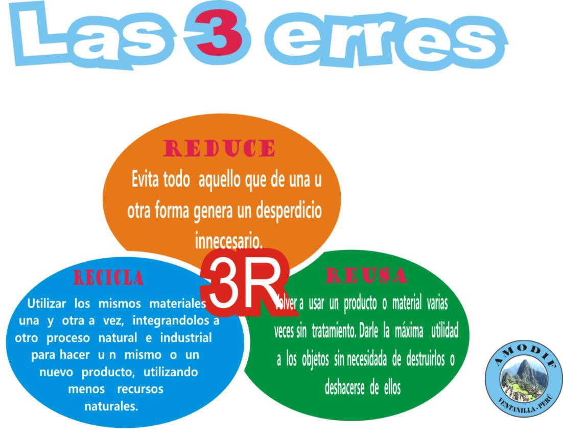 Las 3 R  Reusa recicla reduce  Pinterest