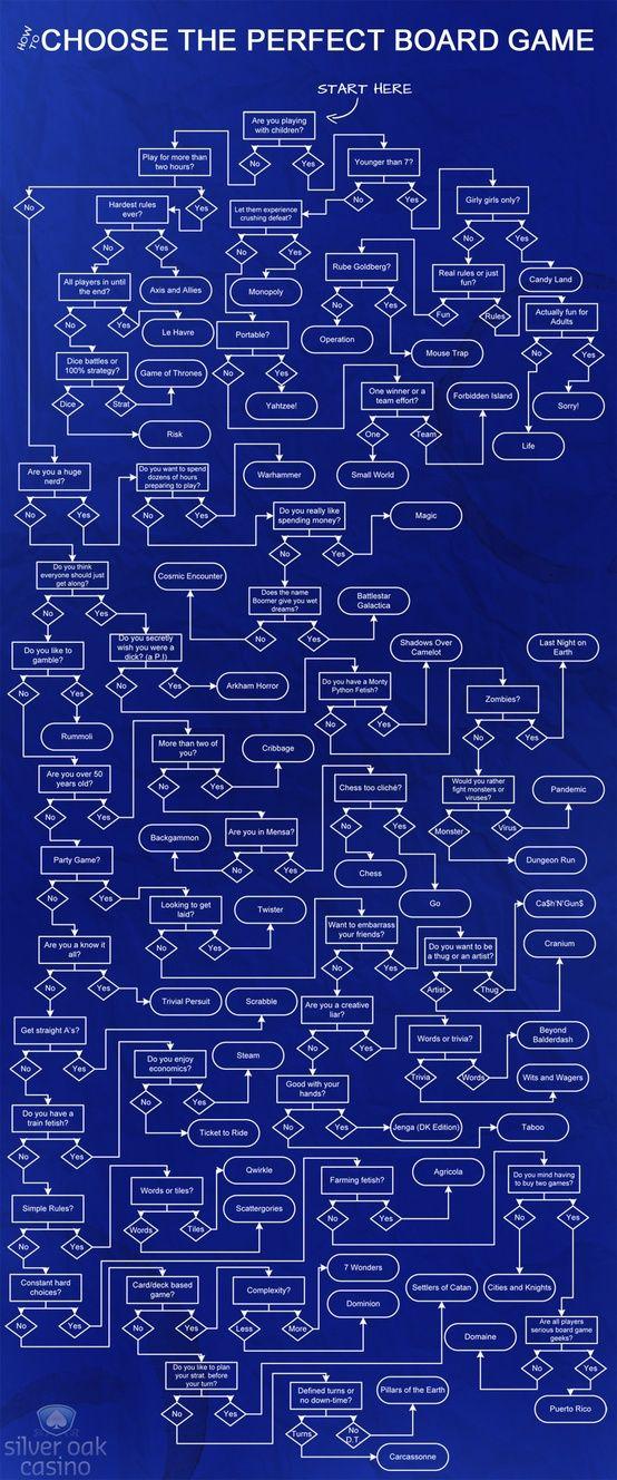 Board game decision matrix. necessary for family game night, @Gwen Amiri?
