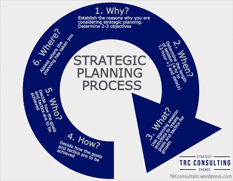6 Questions to Ask and Answer during the Strategic