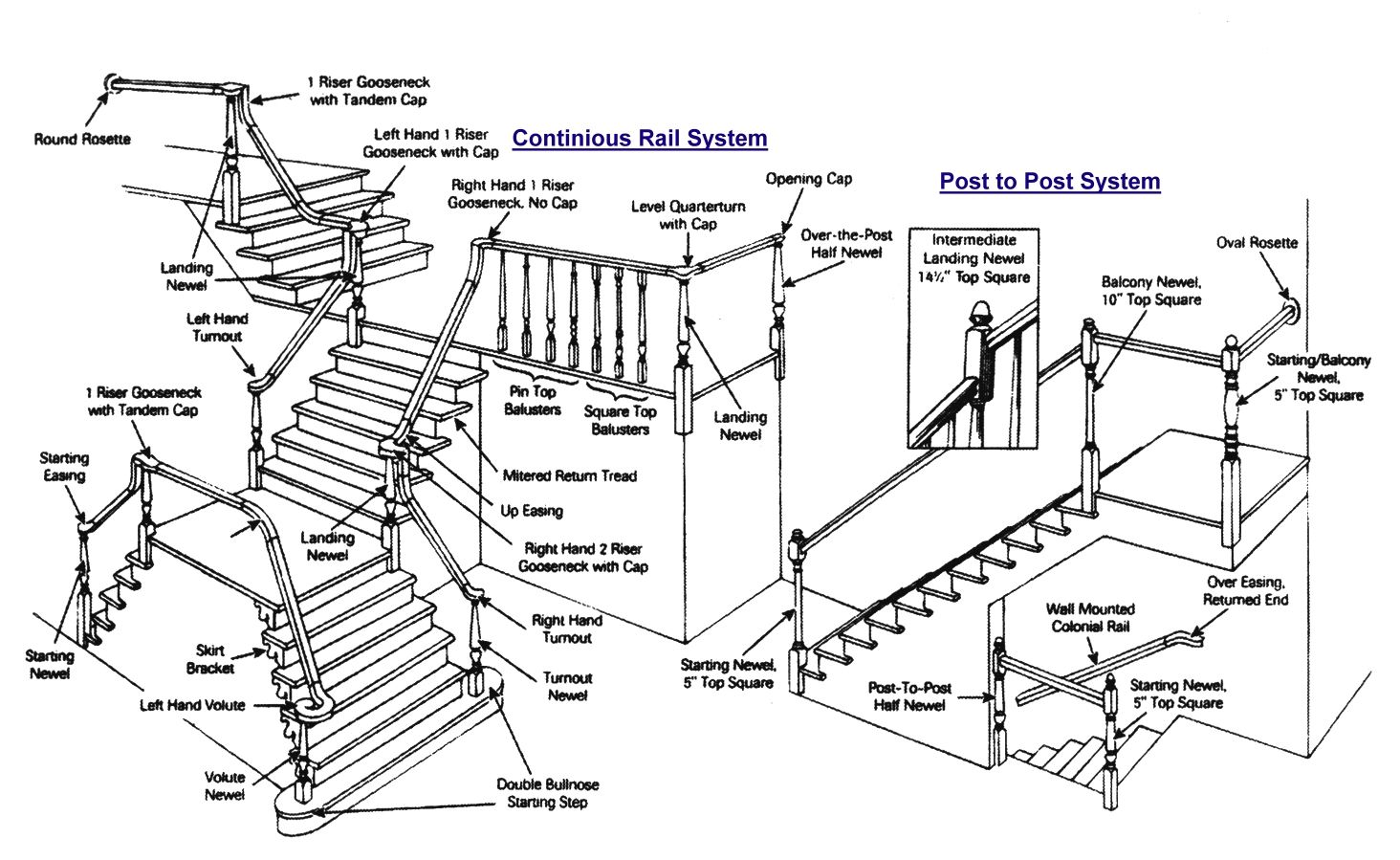 Parts of a staircase types of stairs stair layout types of beds