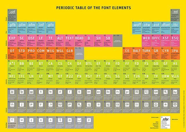 Periodic Table of Font Elements 1.1. #fontshop