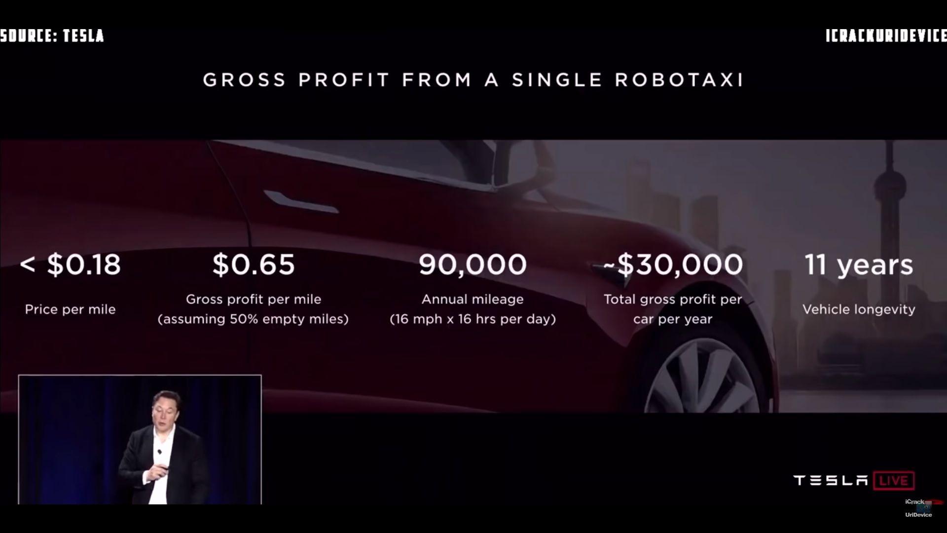 Ride Hailing Lidar Life Span And Self Driving Tech Tesla Has It All Figured Out Top Speed Self Driving Tesla Tesla Model X