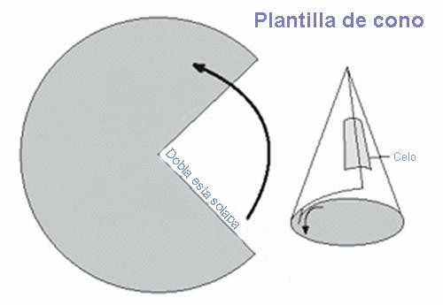Conos Fáciles Para Palomitas De Maíz Sombreros De Cumpleaños Gorros De Cumpleaños Bonetes De Cumpleaños