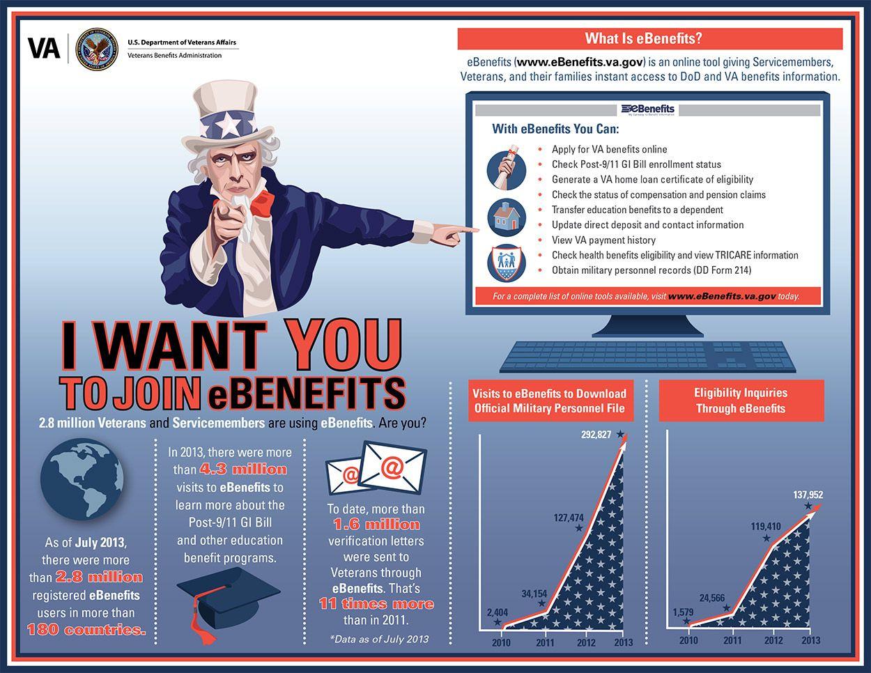 Ebenefits Infographic Online Teaching Va Benefits Infographic