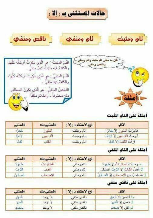 حالات المستثنی ب إلا Learn Arabic Language Learning Arabic Arabic Language