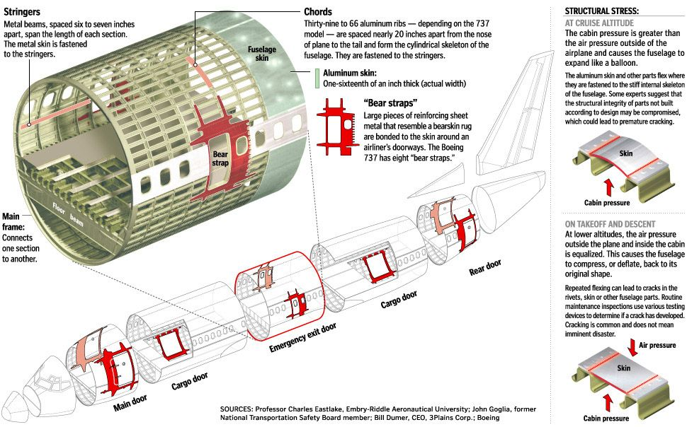 aircraft fuselage structure carian google   aircraft Boeing 737 Wing Structure USAir 737 Museum of Flight