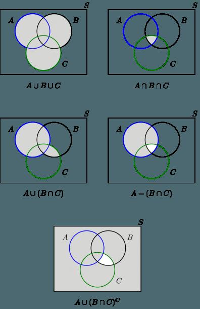 Union And Intersection Venn Diagram Venn Diagram Worksheet Venn Diagram Math Formulas