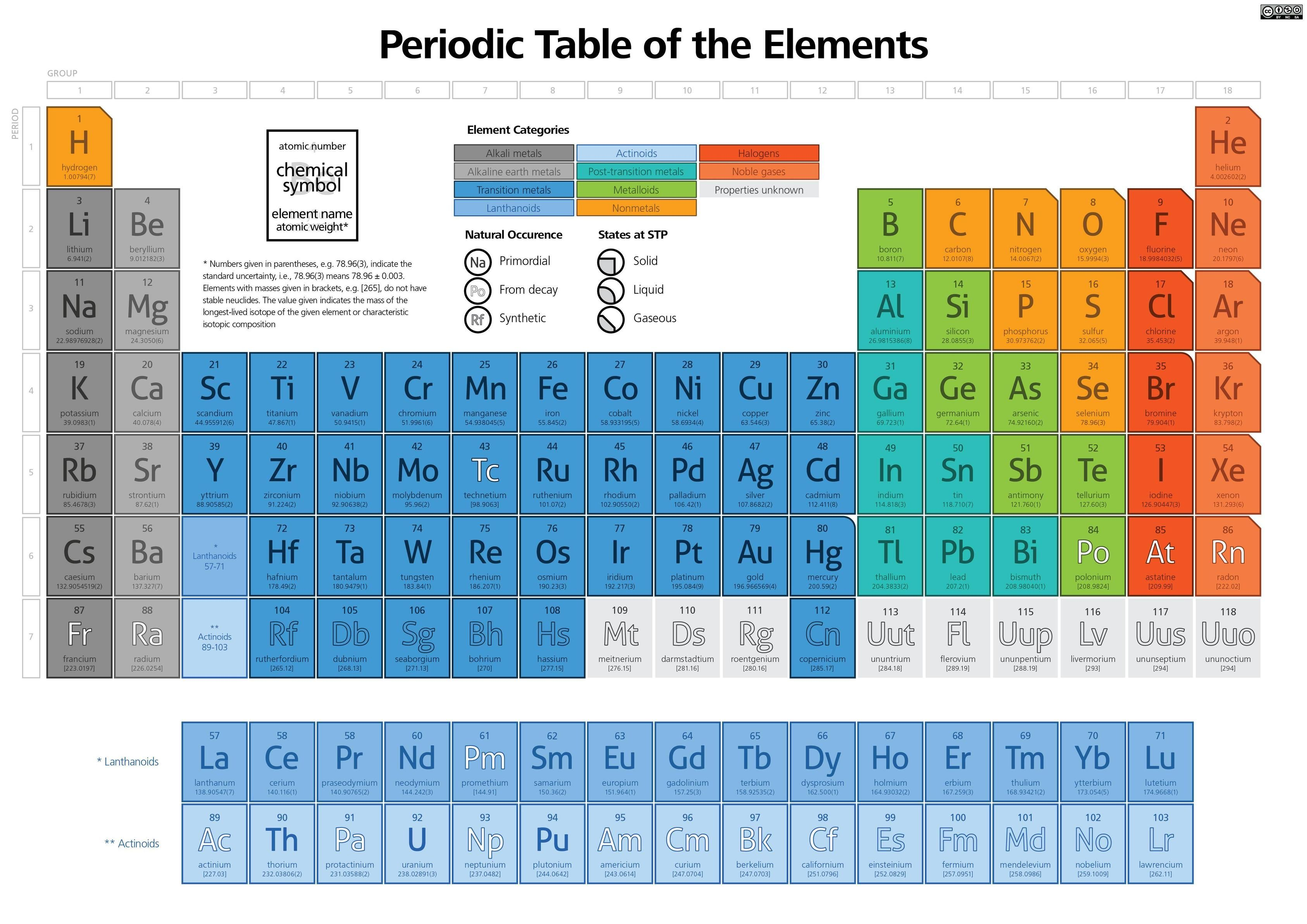 grade 11 chemistry the periodic 2013-2-11 grades 11 and 12 chemistry topic chart 15  blank periodic table of the elements 9  grade 12 chemistry:.
