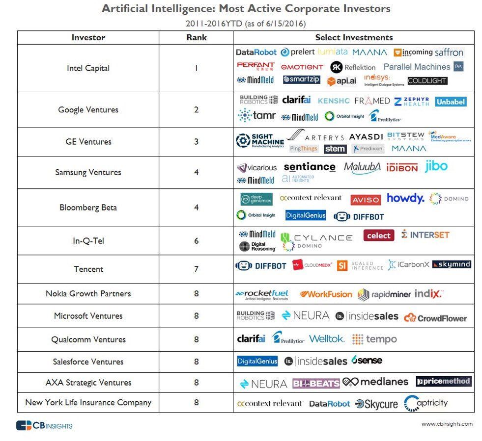 32 News About Ai On Twitter Start Up Venture Capitalist