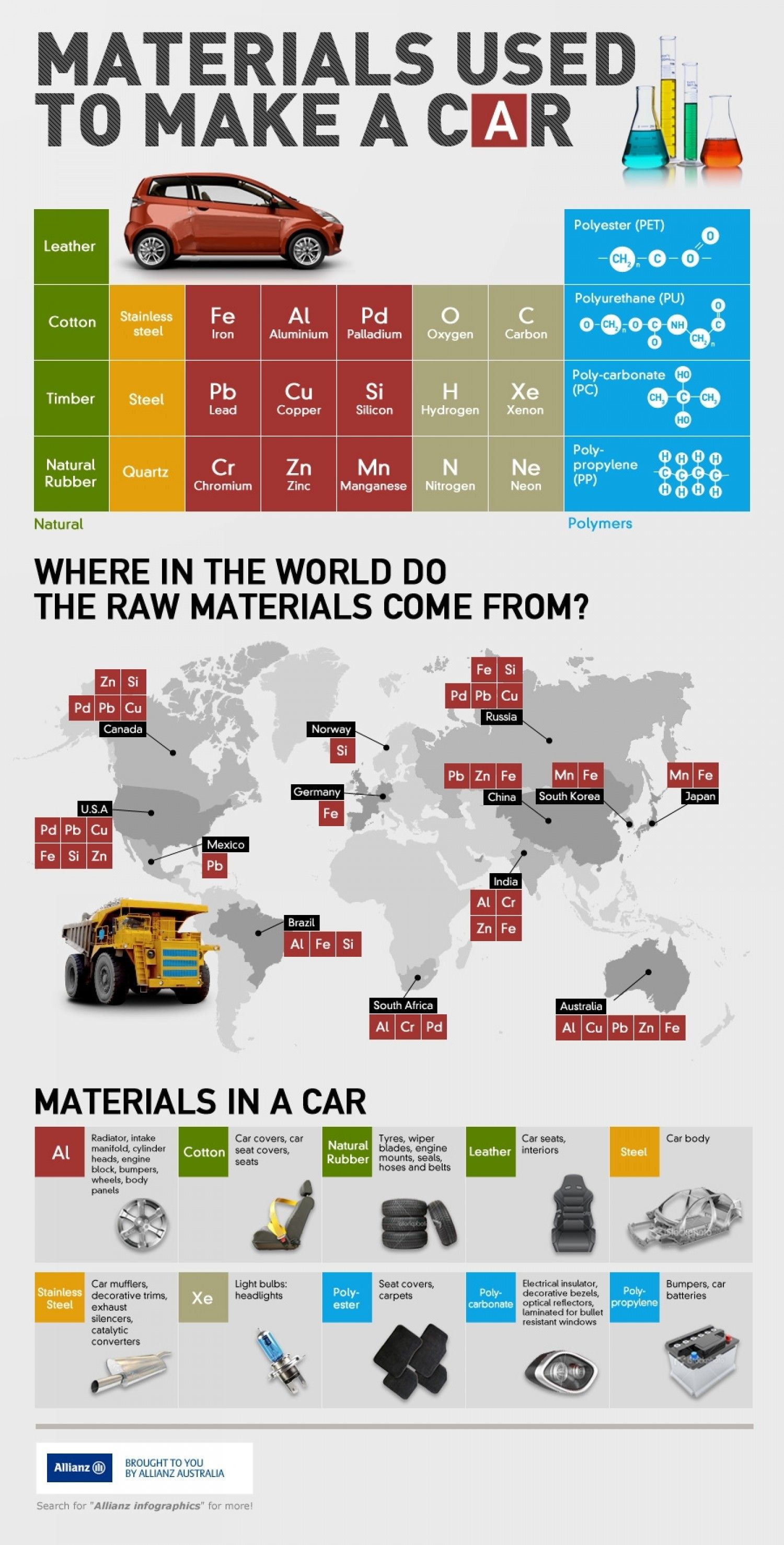 Materials Used To Make A Car Infographic Car Insurance Car