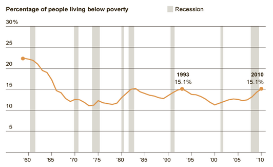 Living In Poverty Click Through For Analysis Social Science