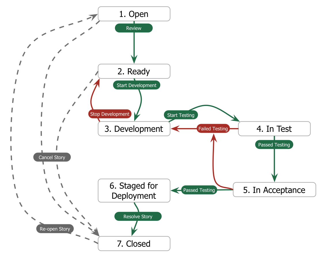 stack diagram virtual environment 1978 jeep cj7 ignition wiring developers workflow in a full sdlc