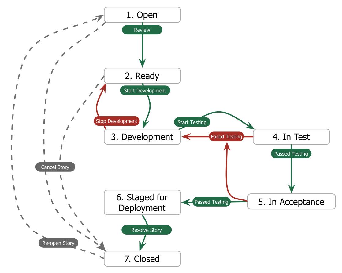 Developers Workflow In A Full Stack Environment Software Development Development Instructional Design