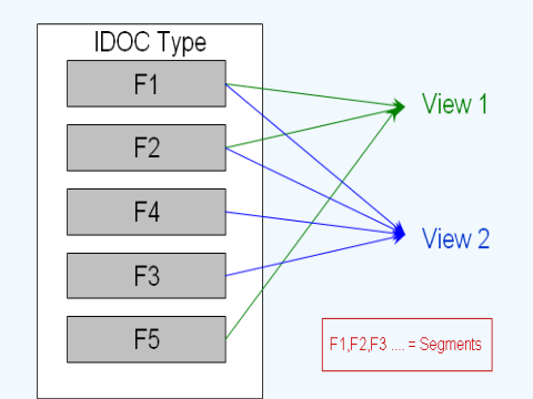 All About IDOC:Definition, Architecture, Implementation sap