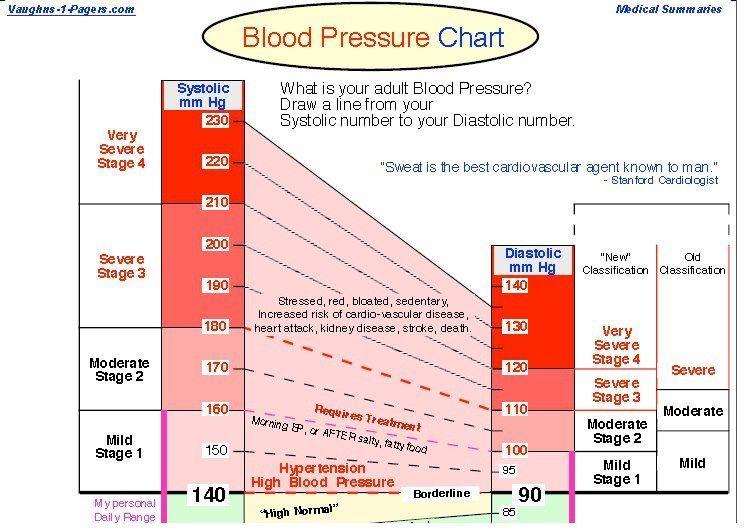 High Blood Pressure Blood Pressure Chart Blood Pressure Remedies